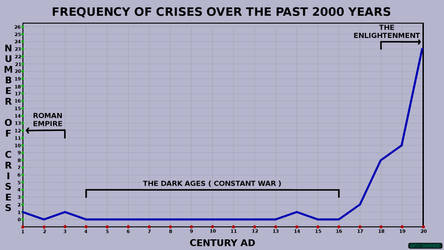 Frequency of Crises