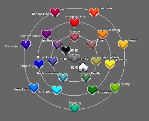 UNDERTALE Soul Traits Wheel + FANMADE Traits