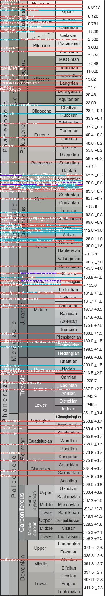 Prehistoric Kingdom Timeline by Flishstar