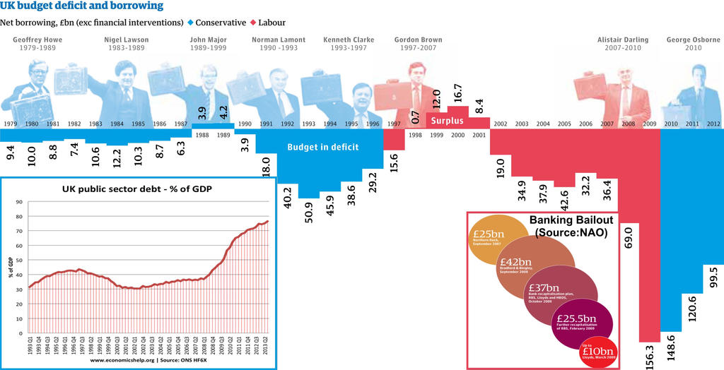 Infographic - Deficits by Chancellor by jhorsfield30