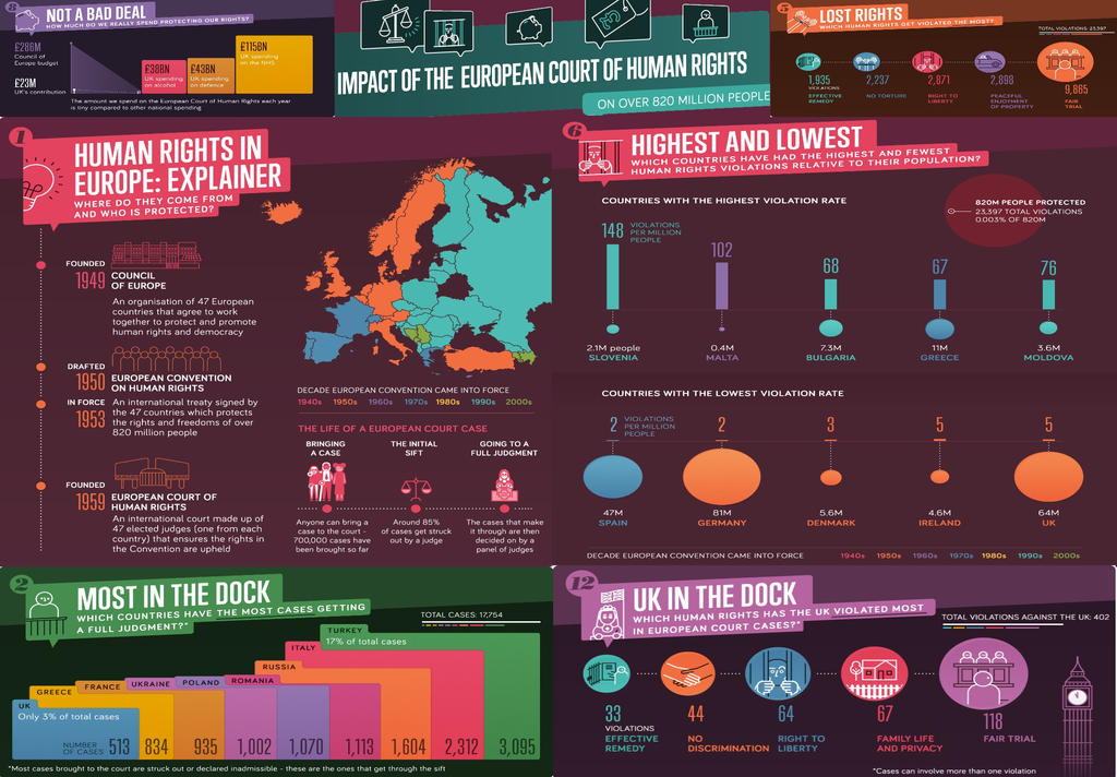 Infographic - Human rights by jhorsfield30
