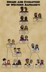 Origin and Evolution of Western Alphabets
