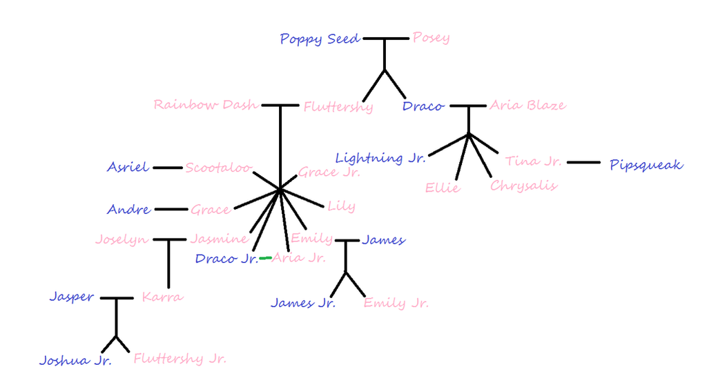 Draco's Family Tree by sentan40