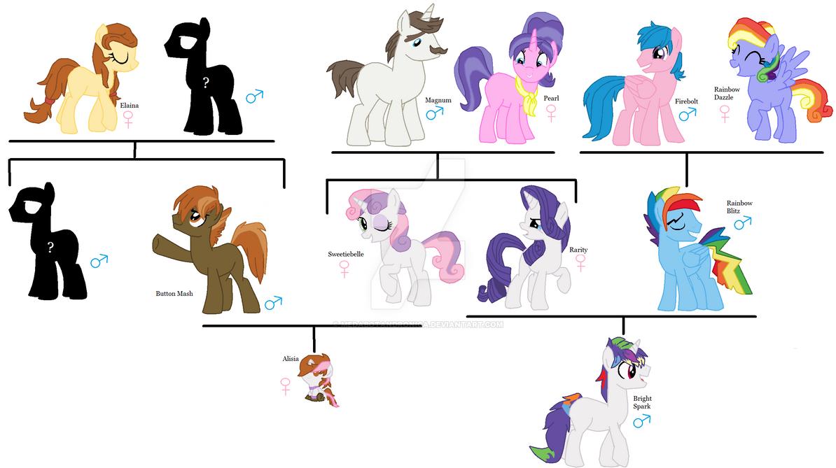 Next Gen Family Tree 4 Brightspark By Medabotandronica
