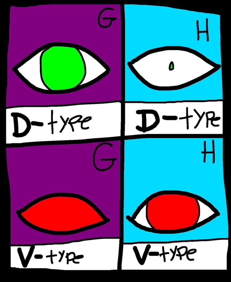 DOAS AU: Eye Types by Allebasii