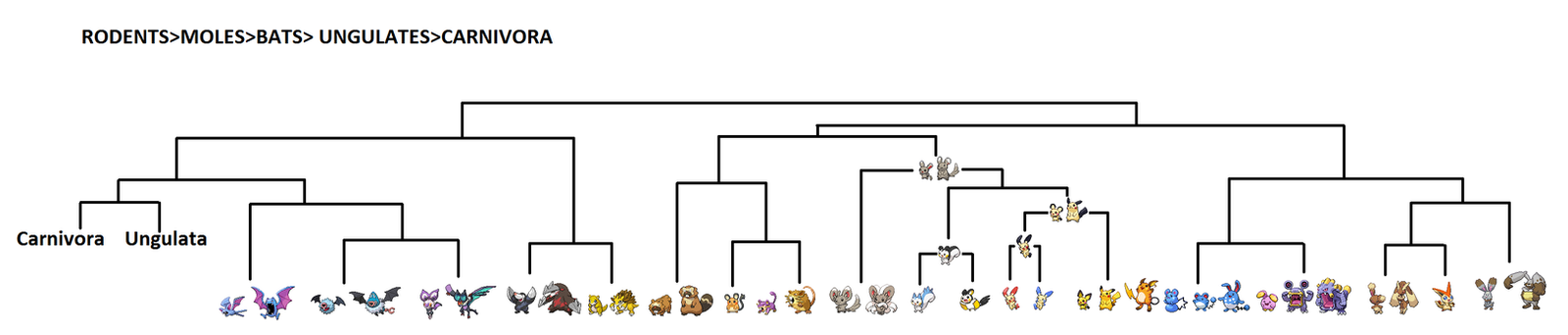 RODENTIA TREE+ MOLES+ BATS by Red-Orion85