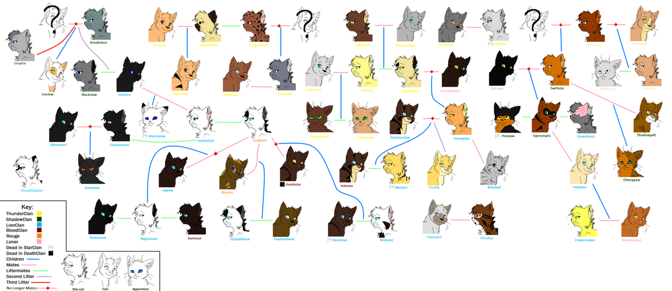 LionClan Family Tree by YellowfangOfStarclan