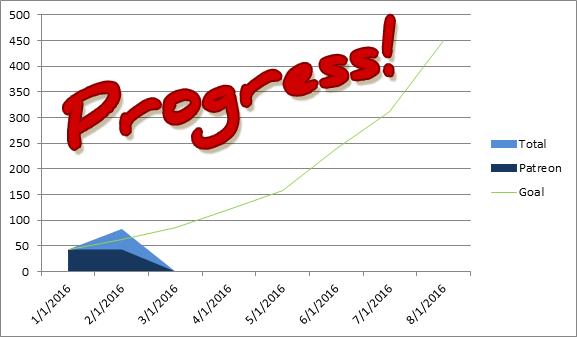 January Progress Report: Ahead of Schedule! by woohooligan