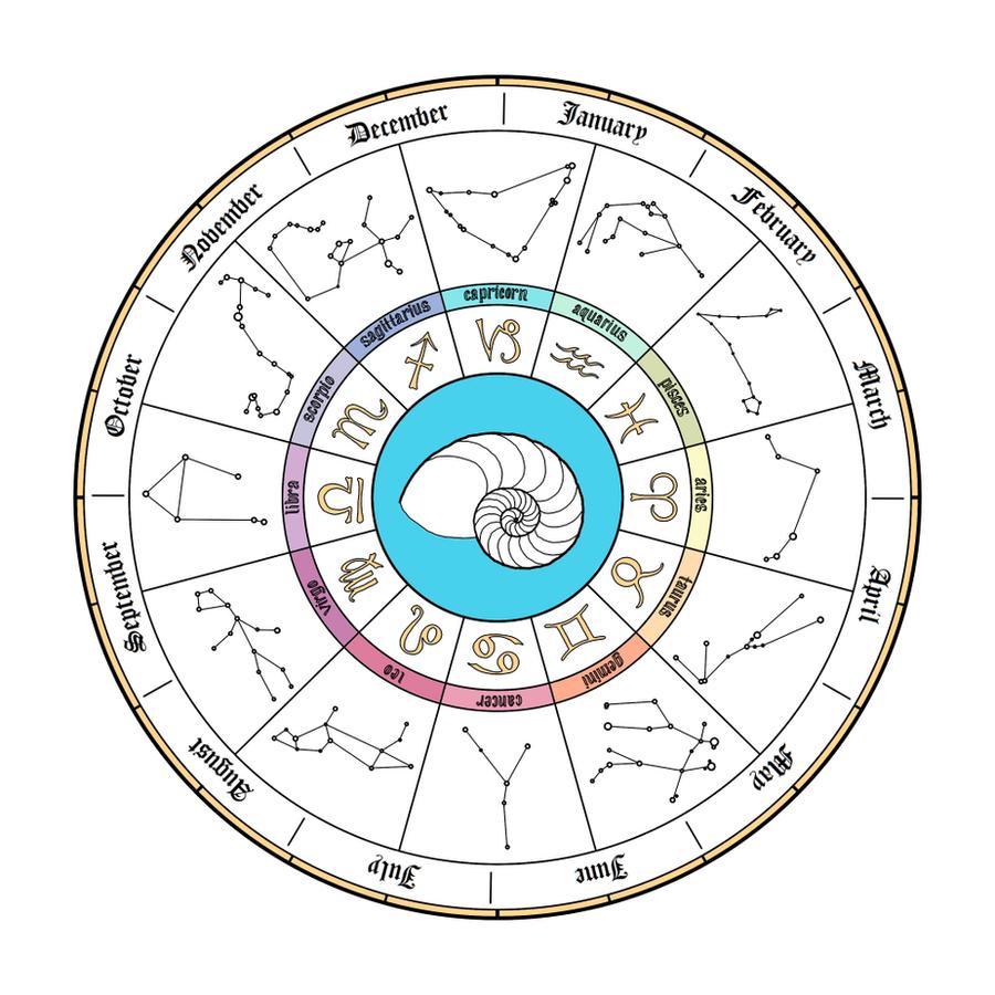 Monthly Calendar Horoscope : Zodiac by empyrean on deviantart