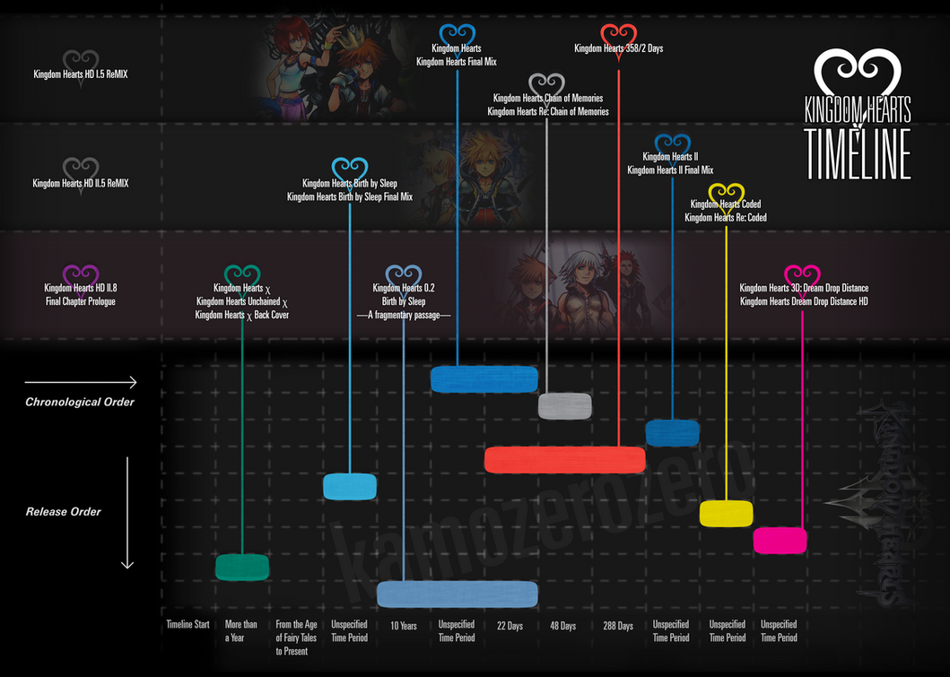 Kingdom Hearts series timeline