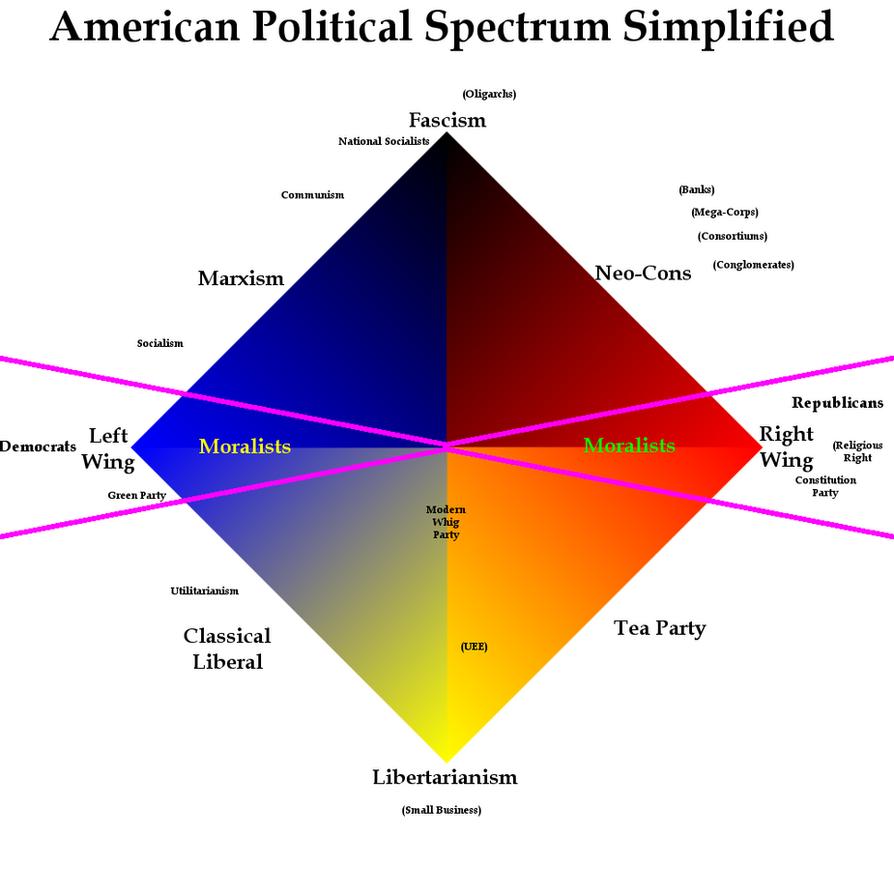 where political spectrum