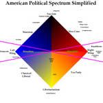 American Political Spectrum Simplified 2