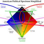 American Political Spectrum Simplified 3