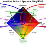 American Political Spectrum Simplified 4