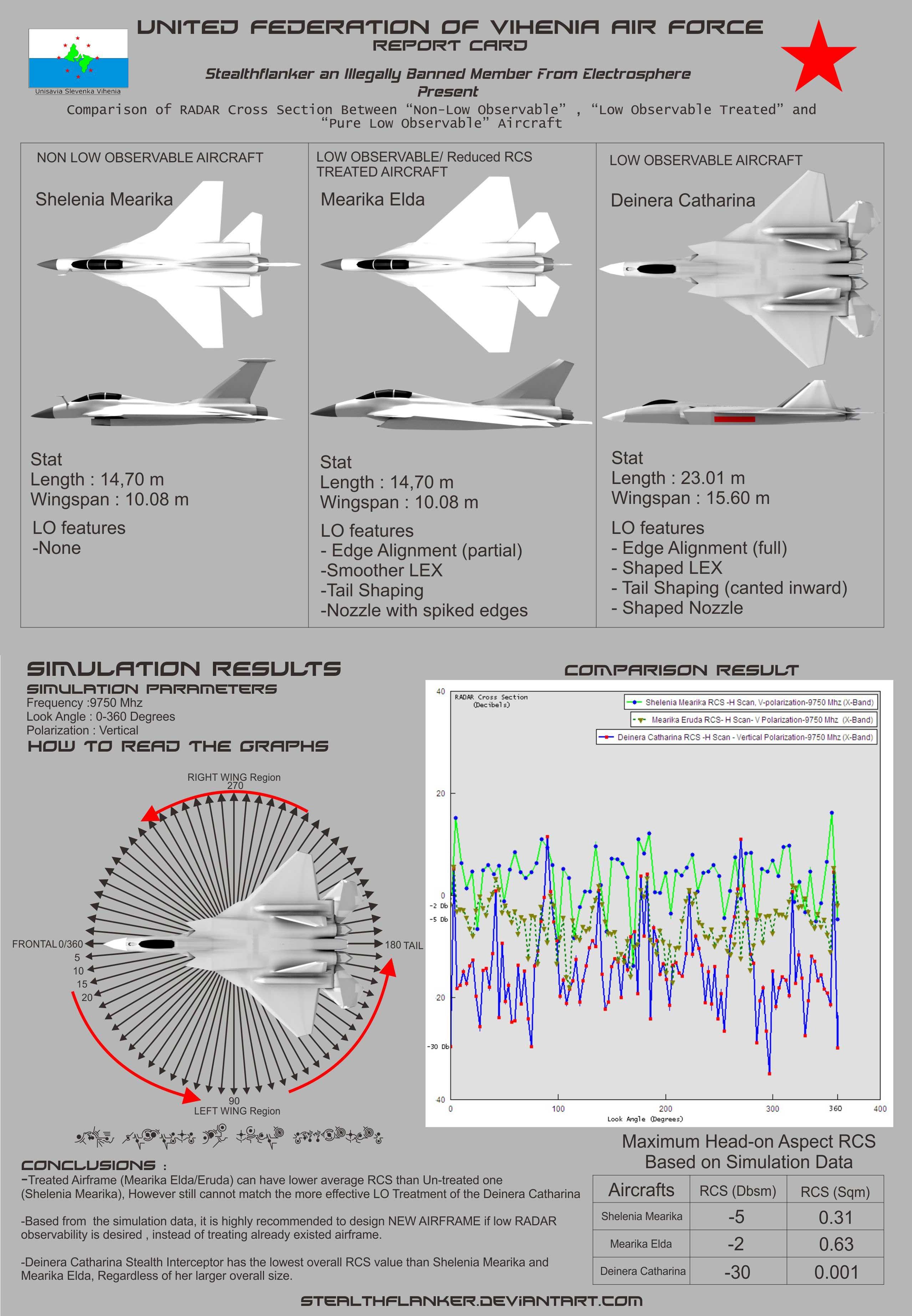 http://fc02.deviantart.net/fs71/f/2011/175/9/9/aircraft_rcs_comparison_by_stealthflanker-d3ju5hn.jpg