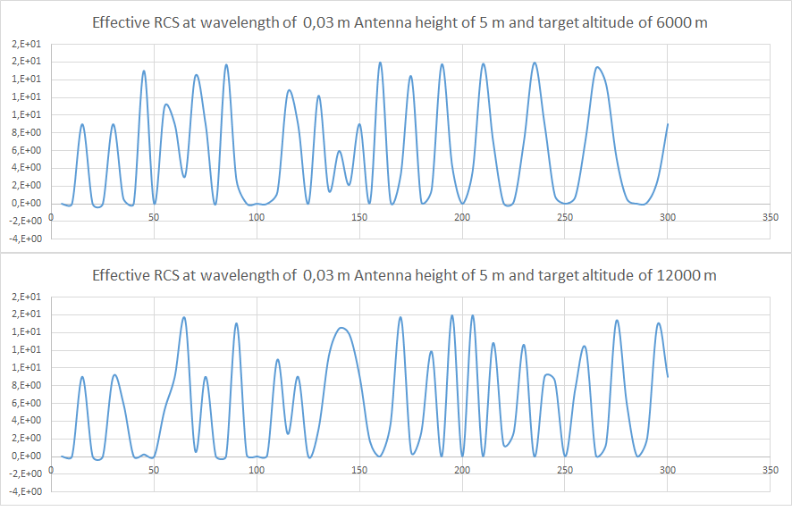 AESA Radar calculators  Effective_rcs_5mantenna_x_band_by_stealthflanker-dclwj8d