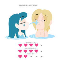 Aquaria and Austrian - Love Rating Card