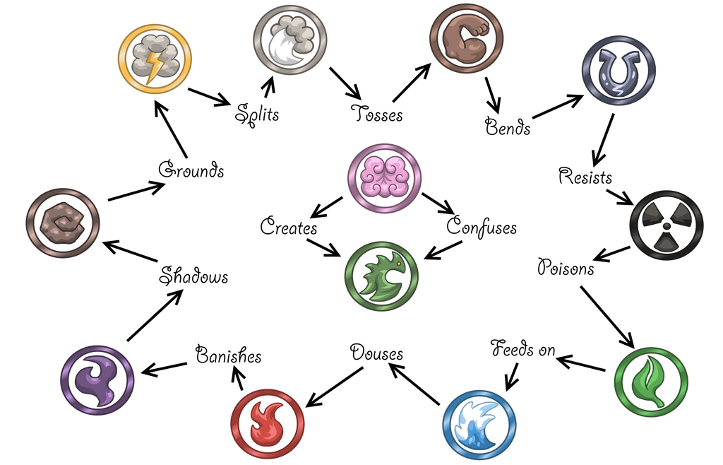 Elemental Eye Symbols by Trueform