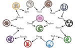 Elemental Eye Symbols