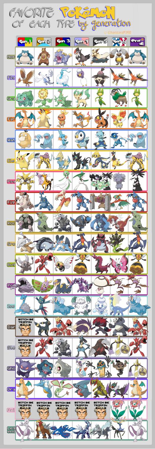 Favorite Pokemon by Type by Trueform