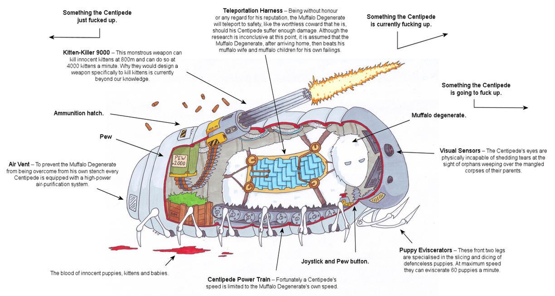 Anatomy of a Centipede by BlackPanzerDragon on DeviantArt