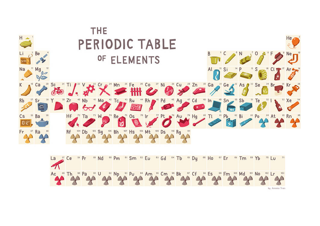 Periodic Table by AnnekaTran
