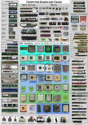 Computer Hardware Poster v1.5 by Sonic840