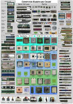 Computer Hardware Poster v1.5