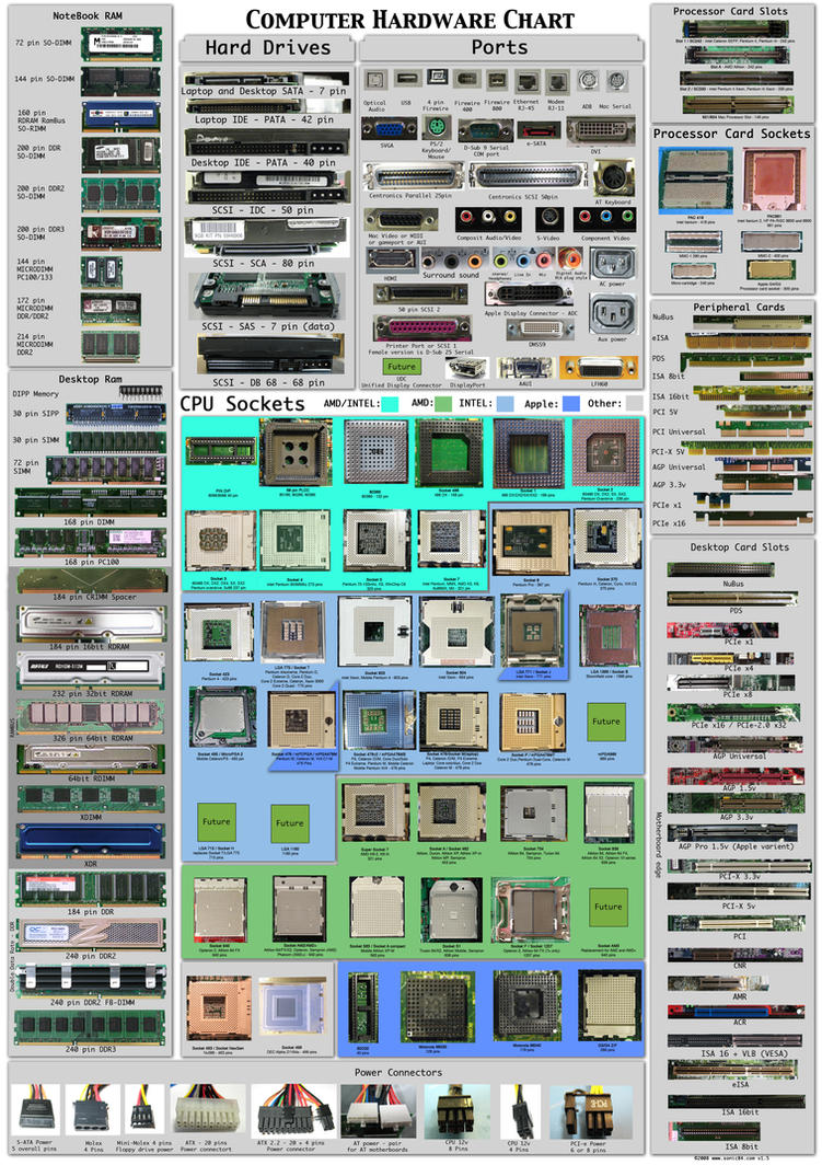 computer hardware chart poster pdf