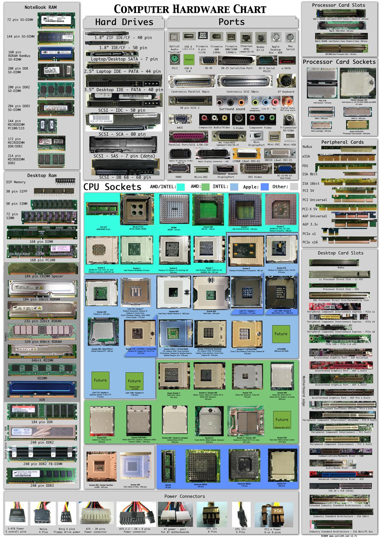 Arbeitsblätter Computer Hardware : Computer hardware poster by sonic on deviantart