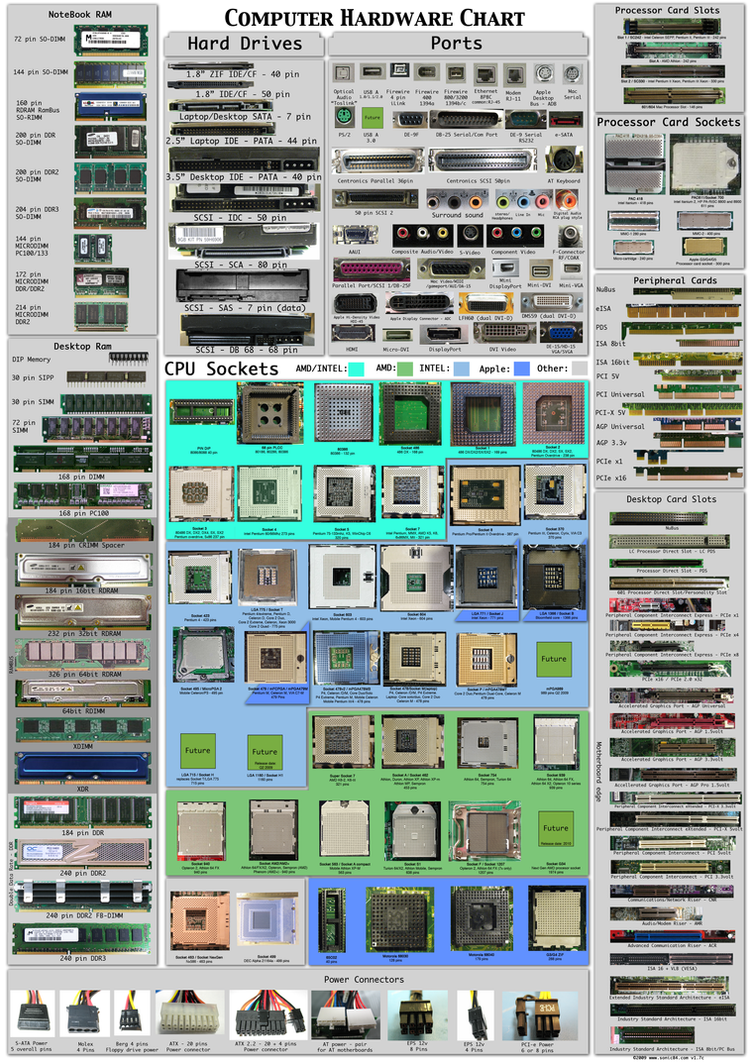 computer hardware poster 1 7 by sonic840 on deviantart rh sonic840 deviantart com computer parts diagram worksheet I O Ports in Computer
