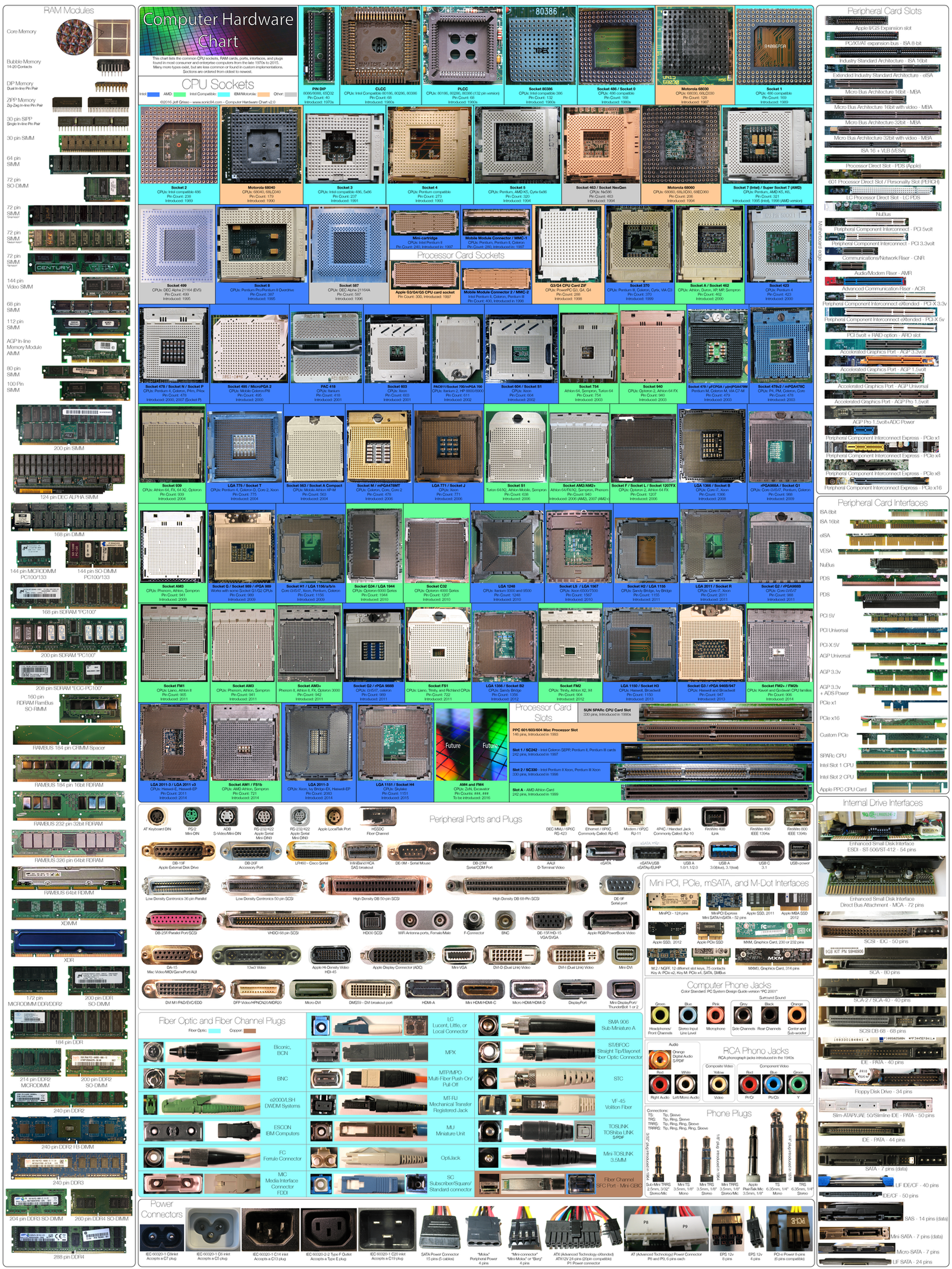 computer_hardware_chart_2_0_by_sonic840-d9pyk3j.png
