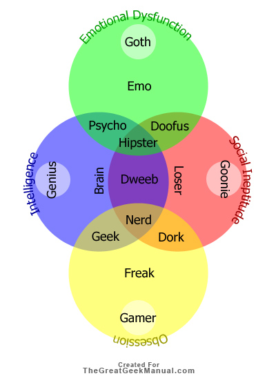 Social Venn Diagram By Pipedreamergrey On Deviantart