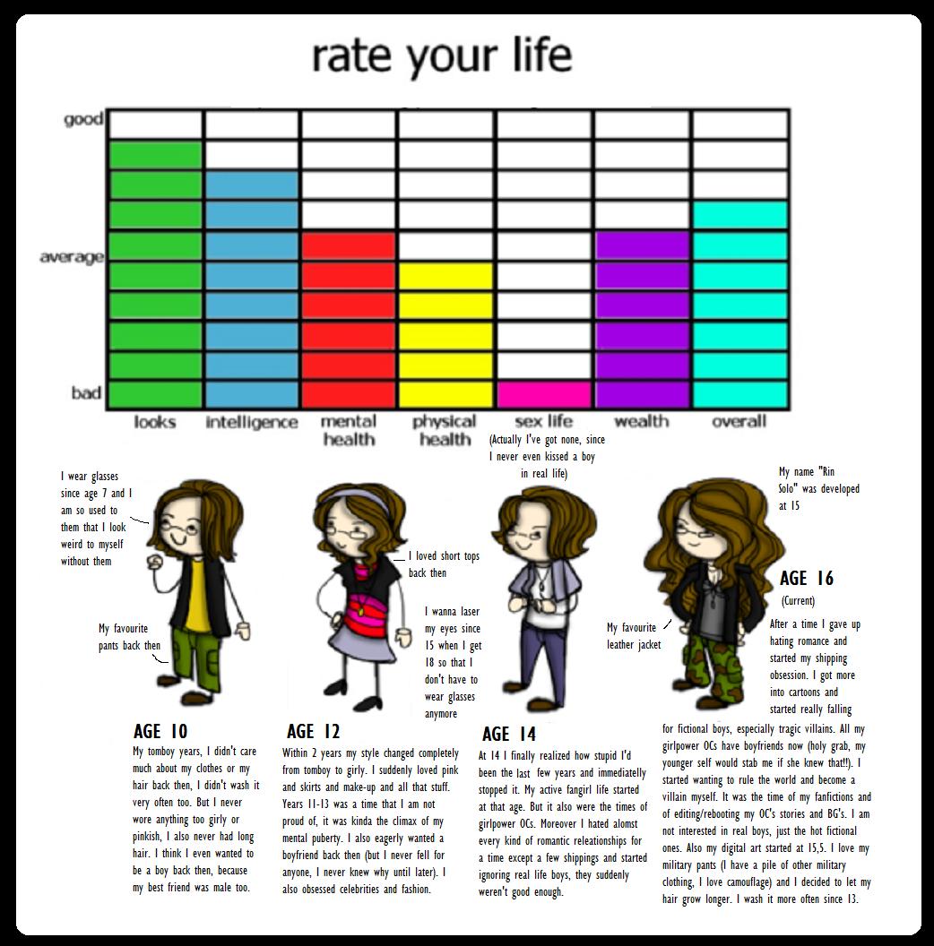 Meme Rate My Life By Darkprincess116 On Deviantart