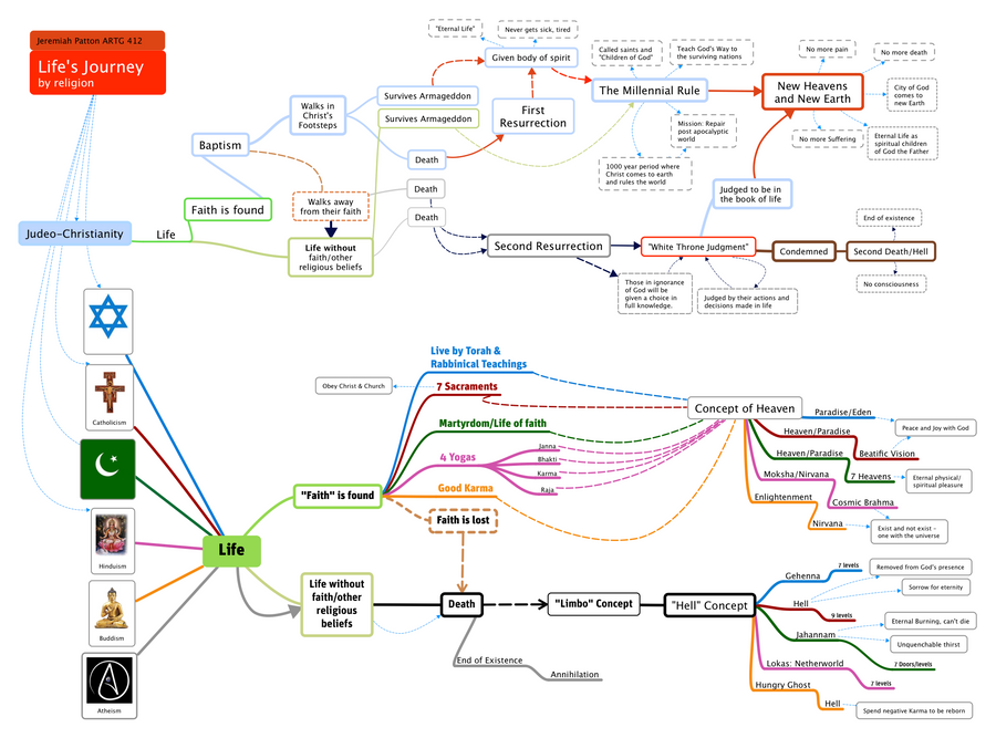 world religions mind map by jemwilliams