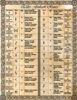 Book of Shadows: Divination - Elder Futhark Runes