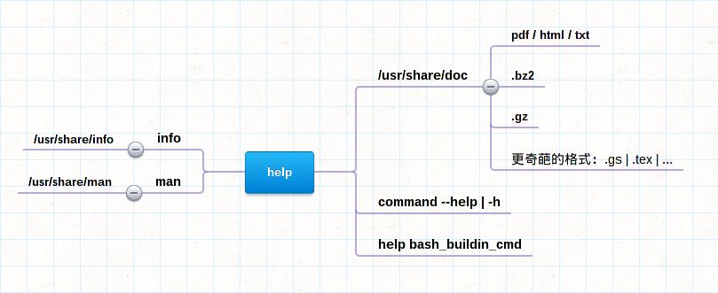 linux-help-info-mindmap