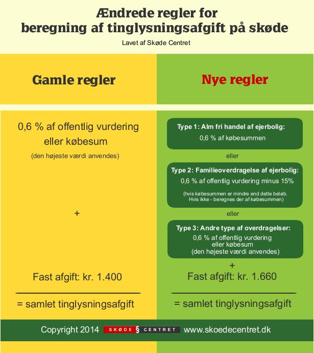 Infografik-tinglysningsafgift