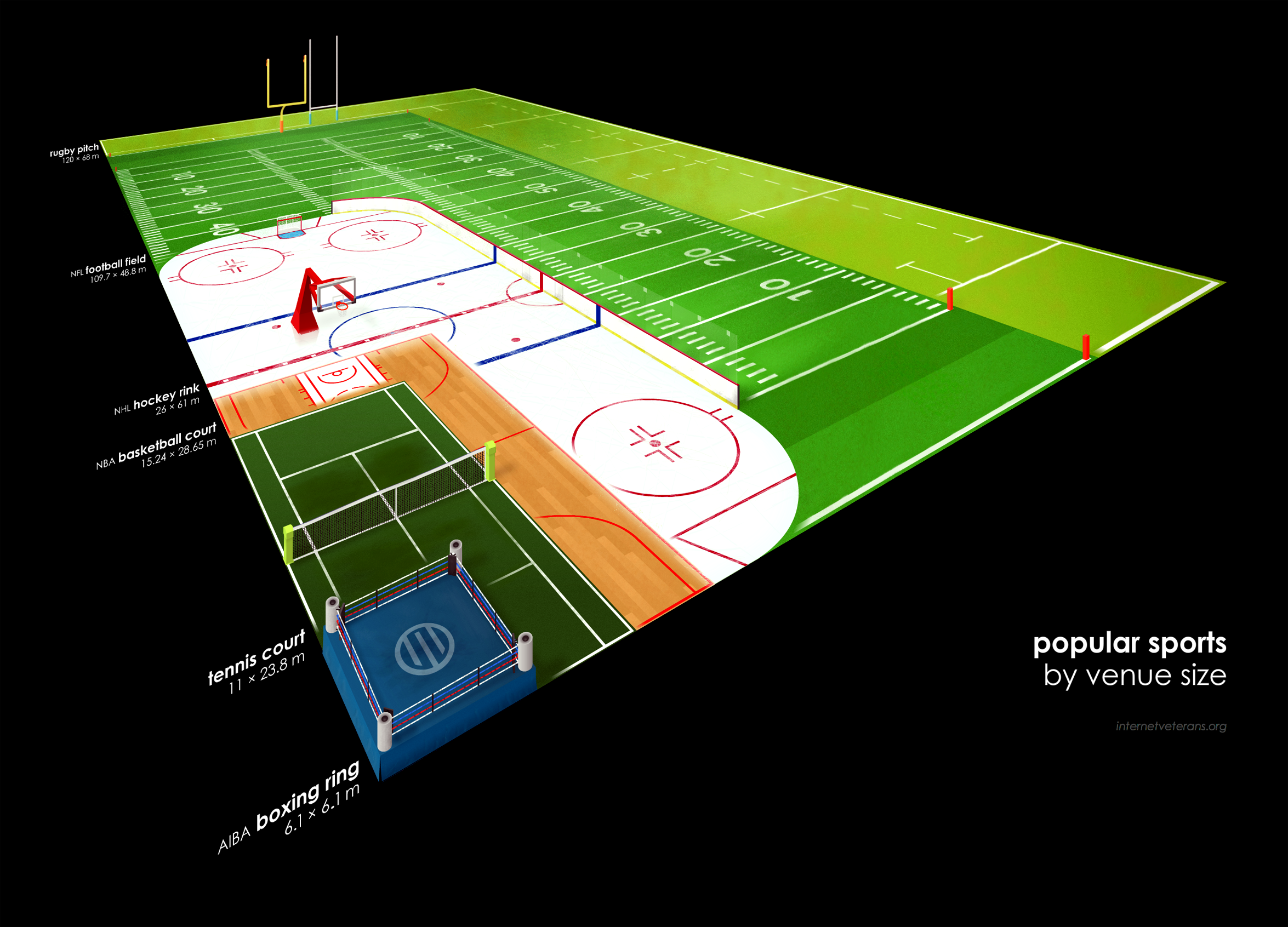 Popular sports by venue size by bonusbox on deviantart for Sport court size