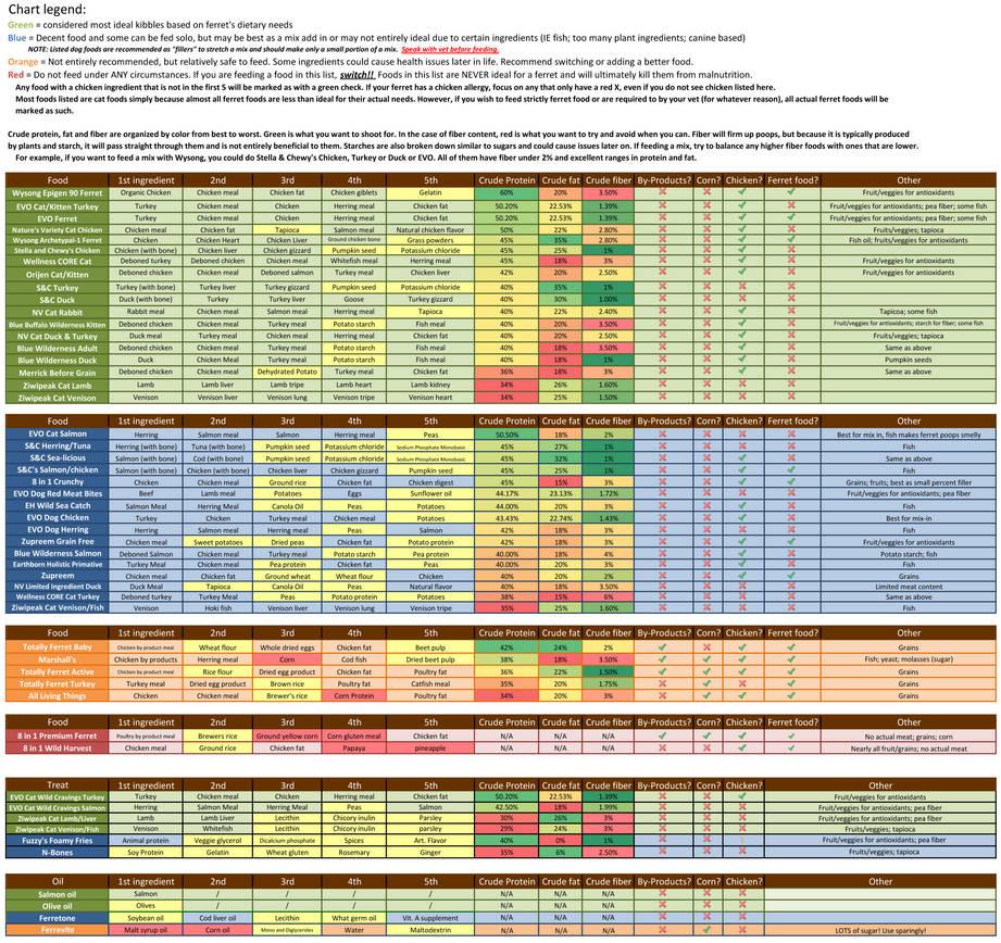 Ferret food chart by acwn designs on deviantart