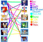 My Sonic X Shipping Meme by TheLuLu99