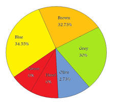 NordicGeneticsCharts Eye Color