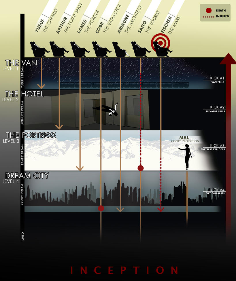 Inception Wallpaper: Inception Infographic By Koenta On DeviantArt