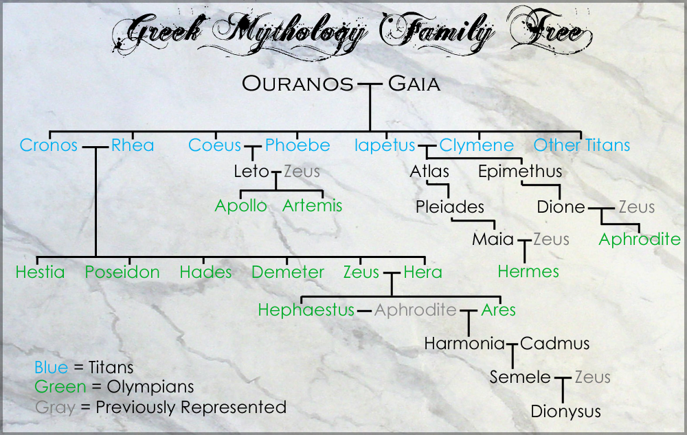Pictures Of The Fates Greek Mythology Family Tree Kidskunstinfo