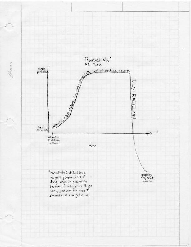 My Study Habits, XKCD style
