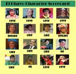 El Chavo Character Scorecard