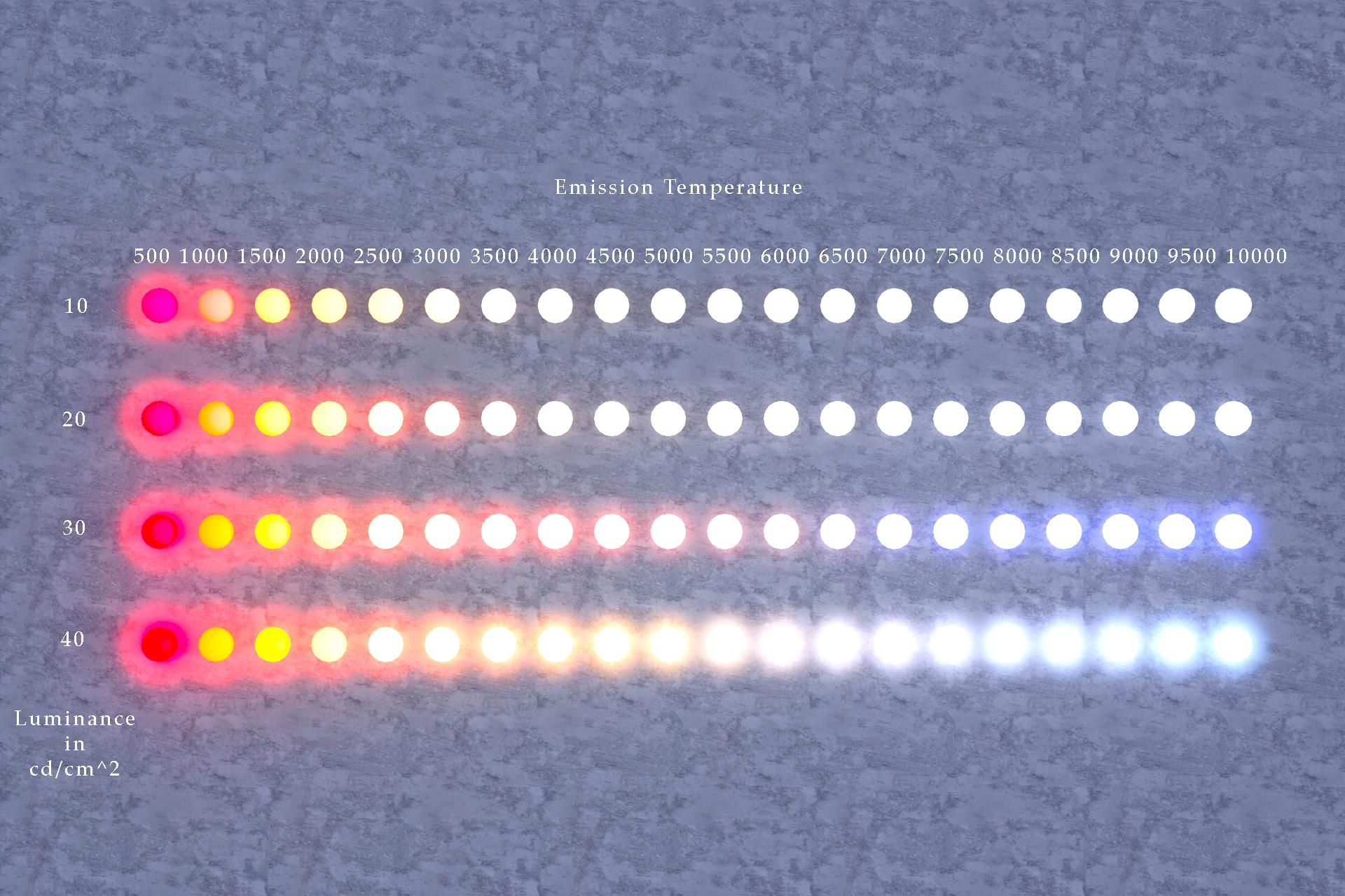 Daz Iray Emission Temperatures
