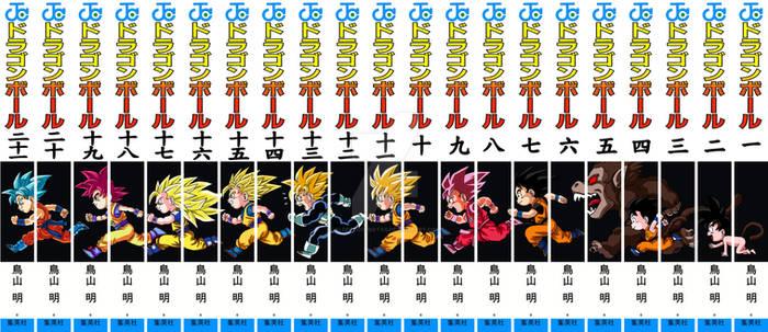 The evolution of Goku (updated)