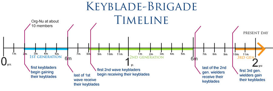 the generational timeline by Keyblade-Brigade