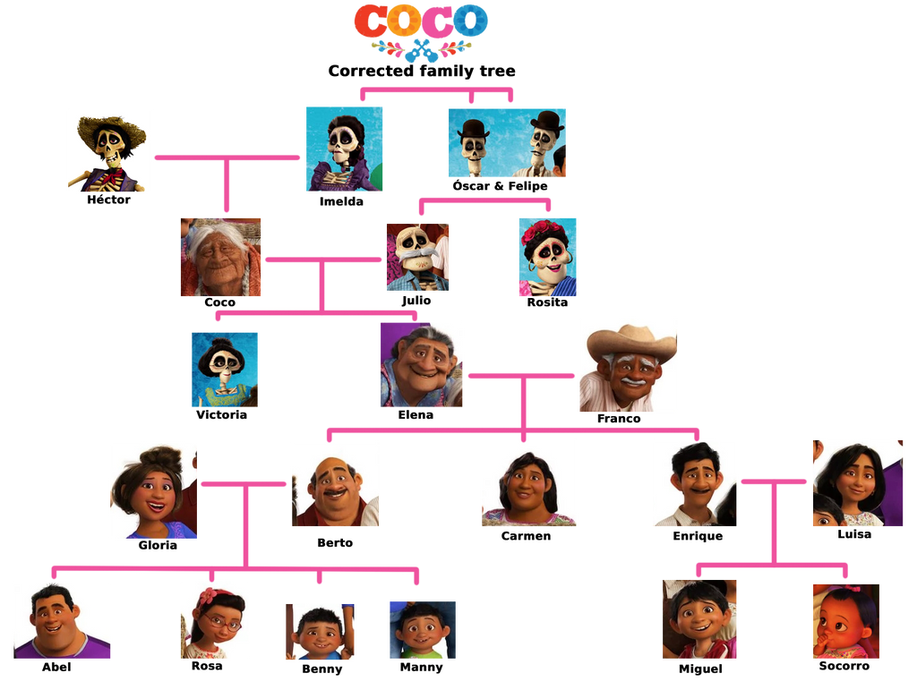 Rivera Family Tree - Corrected by MountainLygon
